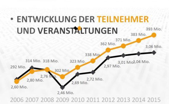 Eventbarometer