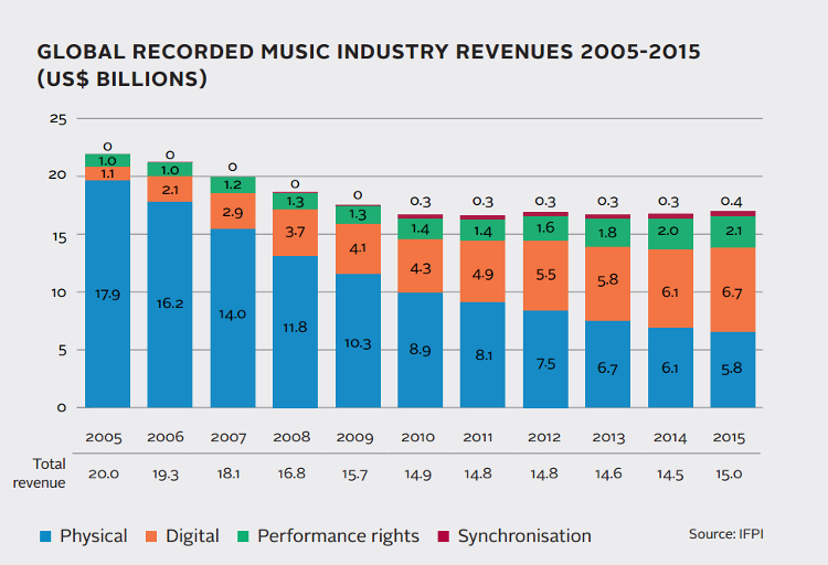 Global-Recorded-Music-industry-Revenues