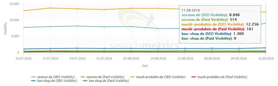 Die Verantwortlichen von bax-shop.de setzen derzeit wohl nicht auf Google-Ads,