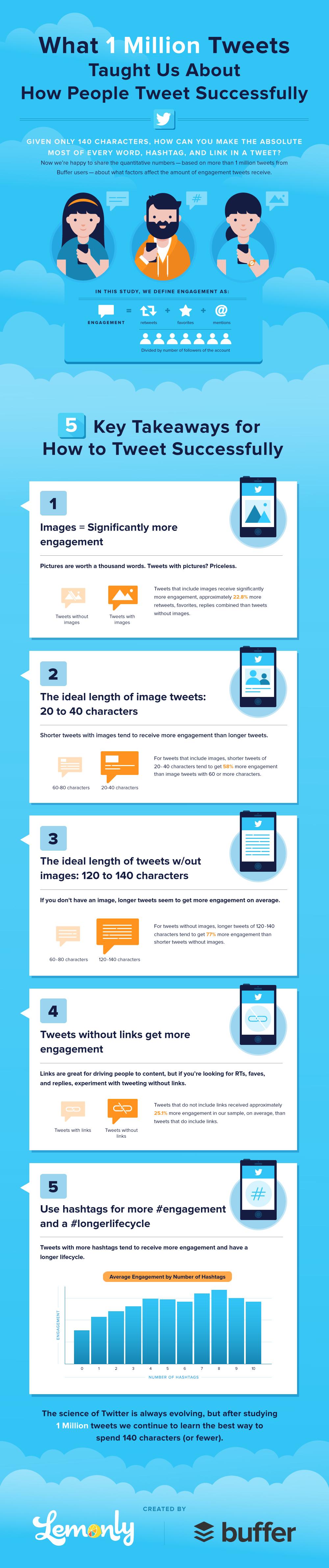 Twitter Infografik