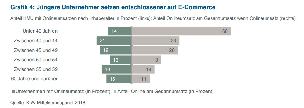 Studie-e-commerce