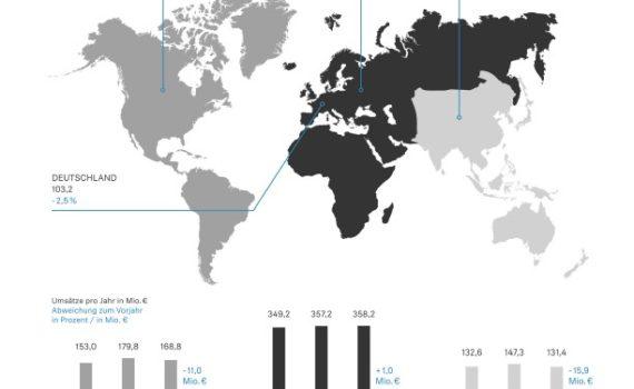 Sennheiser-Statistik
