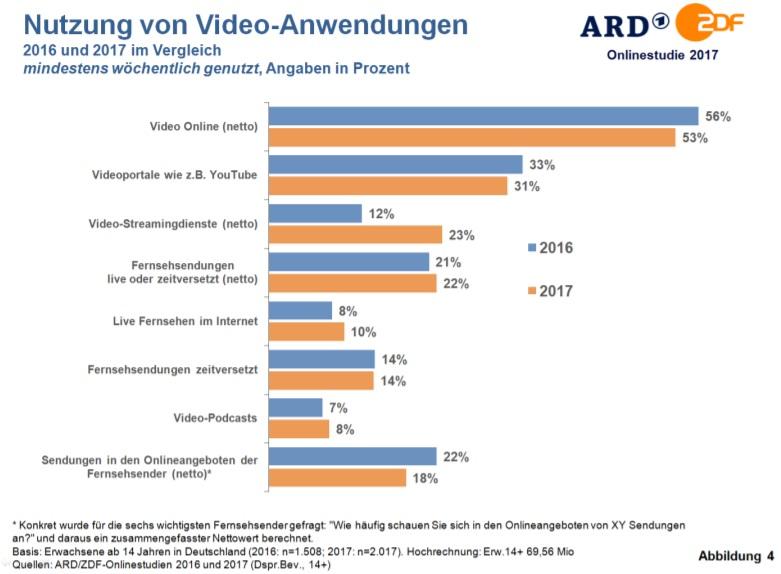 Bildergebnis für ARD/ZDF-Onlinestudie 2017