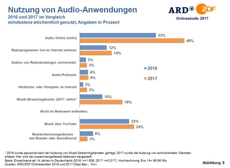 Bildergebnis für ARD/ZDF-Onlinestudie 2017 audio