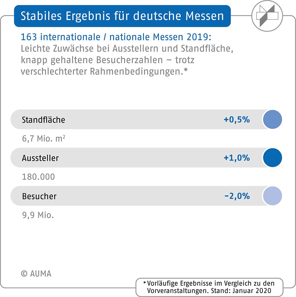 Vorläufige Ergebnisse für 2019_Messewirtschaft Deutschland