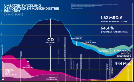 Musikindustrie in Zahlen