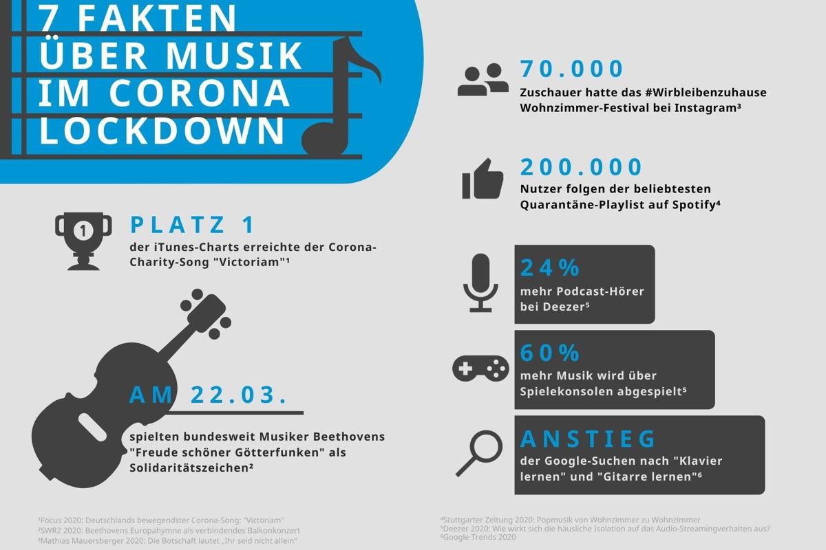 Studie Musik Sennheiser