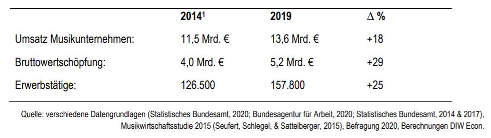 Abbildung 1: Kennzahlen der Musikwirtschaft 2014 und 2019